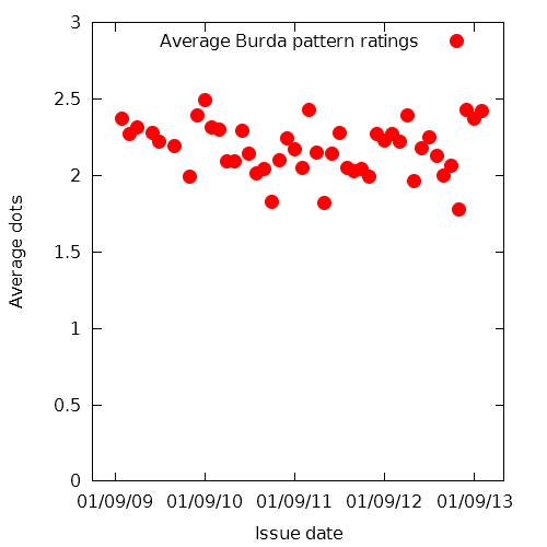 Burda ratings to 11/13